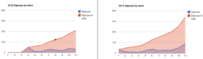 graph of registrations in 2010 vs. 2011